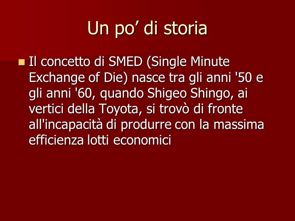 Un po di storia Il concetto di SMED (Single Minute Exchange of Die) nasce tra gli anni '50 e gli anni '60, quando Shigeo Shingo, ai vertici della Toyo