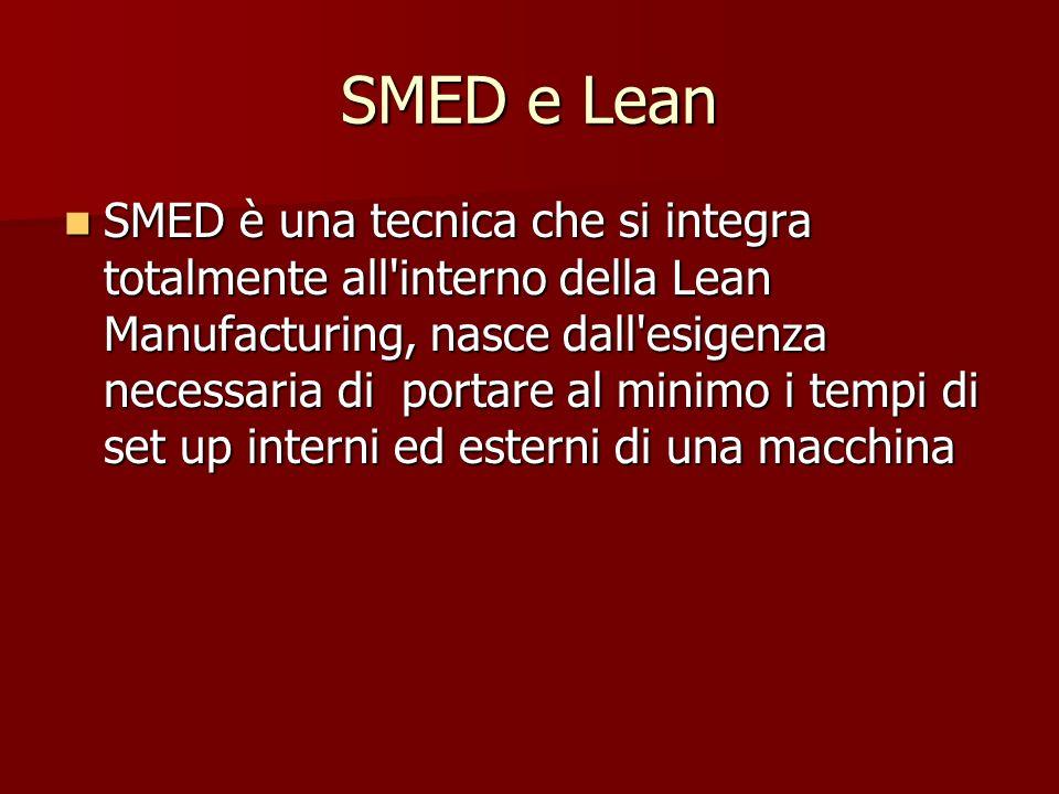 SMED e Lean SMED è una tecnica che si integra totalmente all'interno della Lean Manufacturing, nasce dall'esigenza necessaria di portare al minimo i t