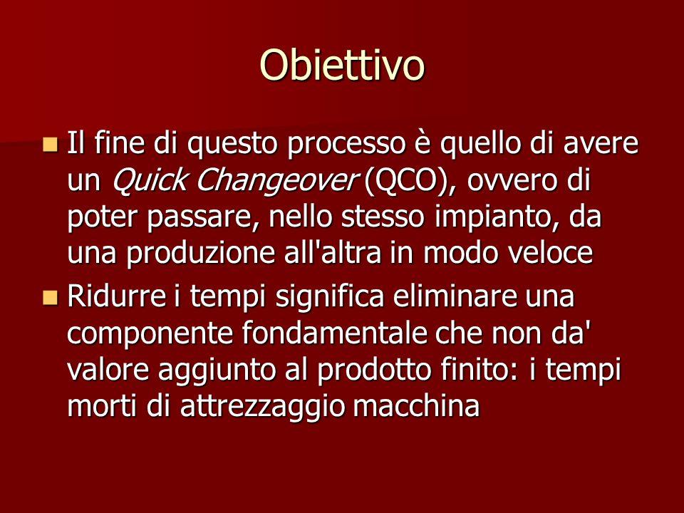 Obiettivo Il fine di questo processo è quello di avere un Quick Changeover (QCO), ovvero di poter passare, nello stesso impianto, da una produzione al