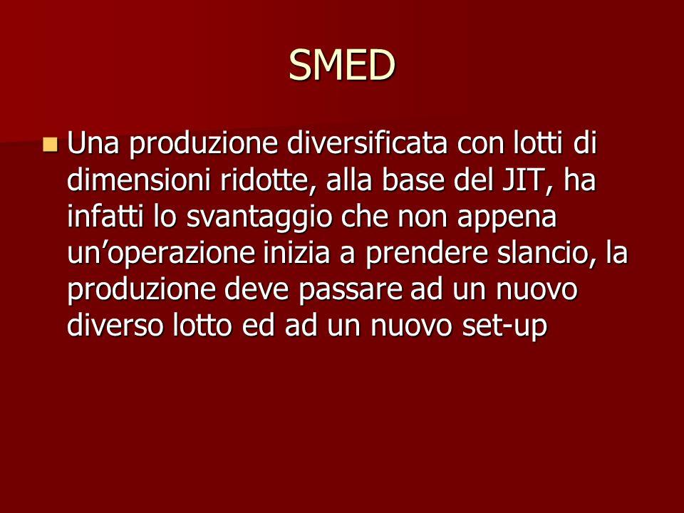 SMED Una produzione diversificata con lotti di dimensioni ridotte, alla base del JIT, ha infatti lo svantaggio che non appena unoperazione inizia a pr