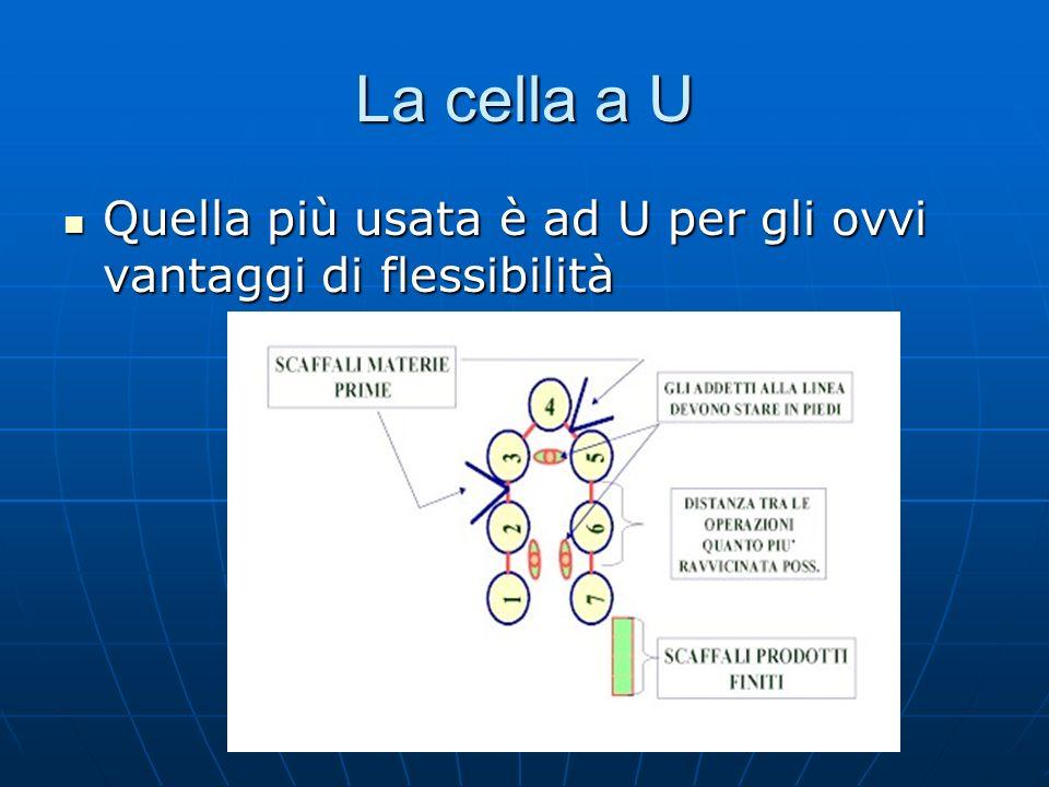 La cella a U Quella più usata è ad U per gli ovvi vantaggi di flessibilità Quella più usata è ad U per gli ovvi vantaggi di flessibilità