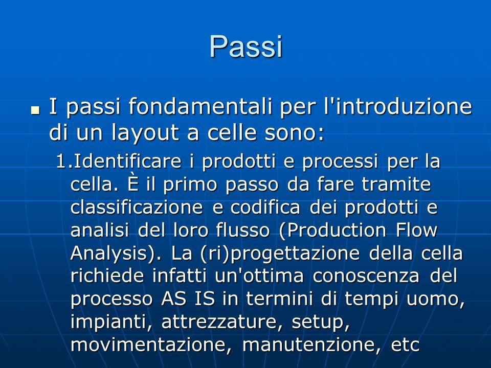 Passi I passi fondamentali per l'introduzione di un layout a celle sono: I passi fondamentali per l'introduzione di un layout a celle sono: 1.Identifi