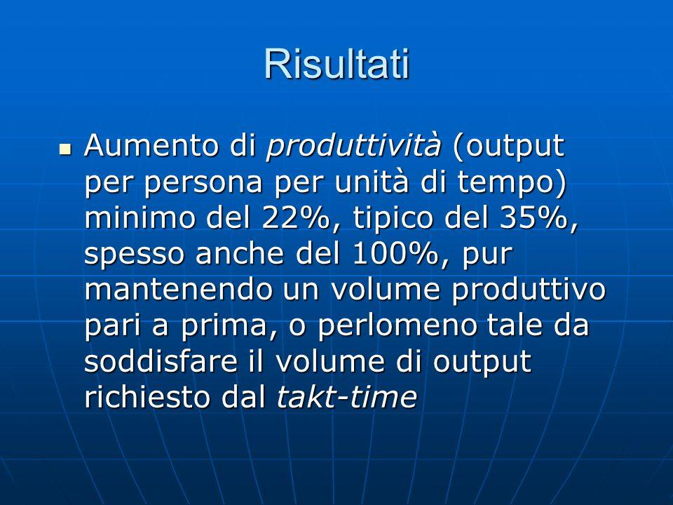 Risultati Aumento di produttività (output per persona per unità di tempo) minimo del 22%, tipico del 35%, spesso anche del 100%, pur mantenendo un vol