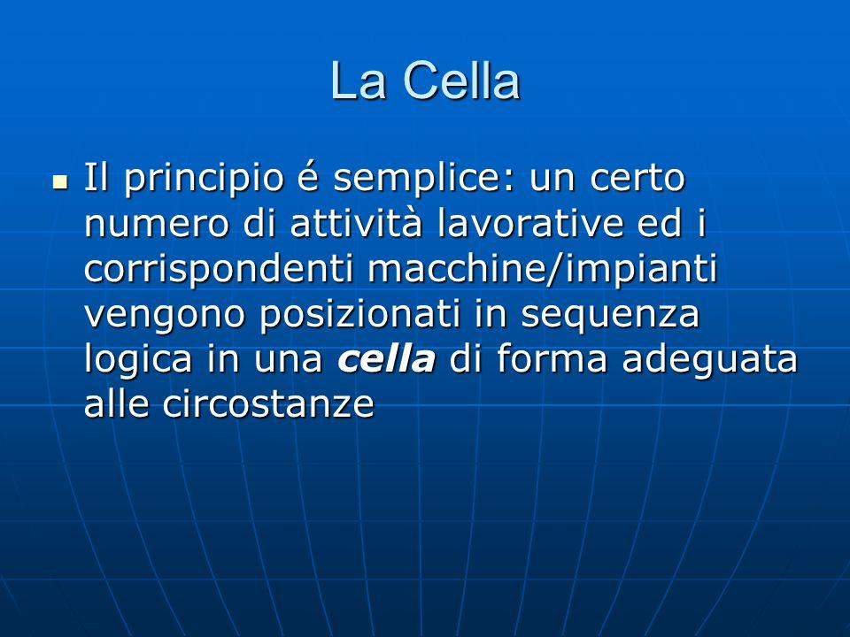 La Cella È un unità di lavoro ben definita e delimitata, tipicamente da 3 a 12 addetti, con 5 - 15 stazioni di lavoro È un unità di lavoro ben definita e delimitata, tipicamente da 3 a 12 addetti, con 5 - 15 stazioni di lavoro