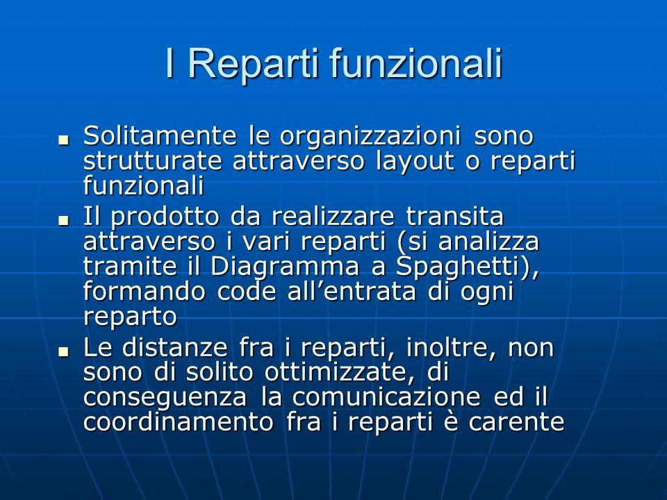 I Reparti funzionali Solitamente le organizzazioni sono strutturate attraverso layout o reparti funzionali Solitamente le organizzazioni sono struttur