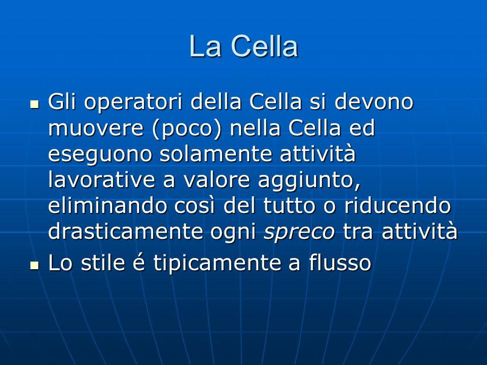 La Cella Gli operatori della Cella si devono muovere (poco) nella Cella ed eseguono solamente attività lavorative a valore aggiunto, eliminando così d