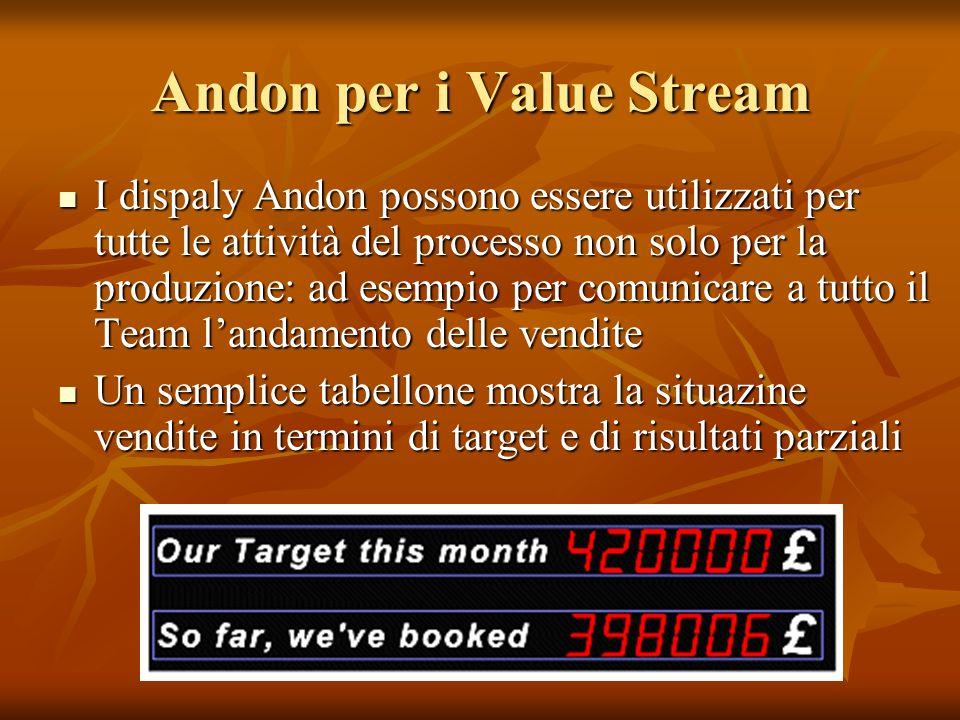 Andon per i Value Stream I dispaly Andon possono essere utilizzati per tutte le attività del processo non solo per la produzione: ad esempio per comun