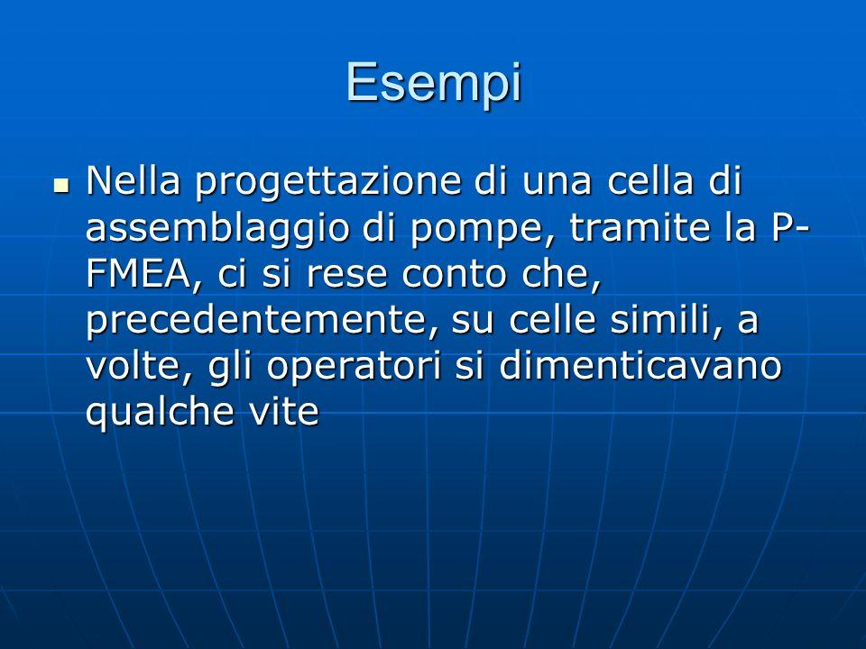 Esempi Nella progettazione di una cella di assemblaggio di pompe, tramite la P- FMEA, ci si rese conto che, precedentemente, su celle simili, a volte,