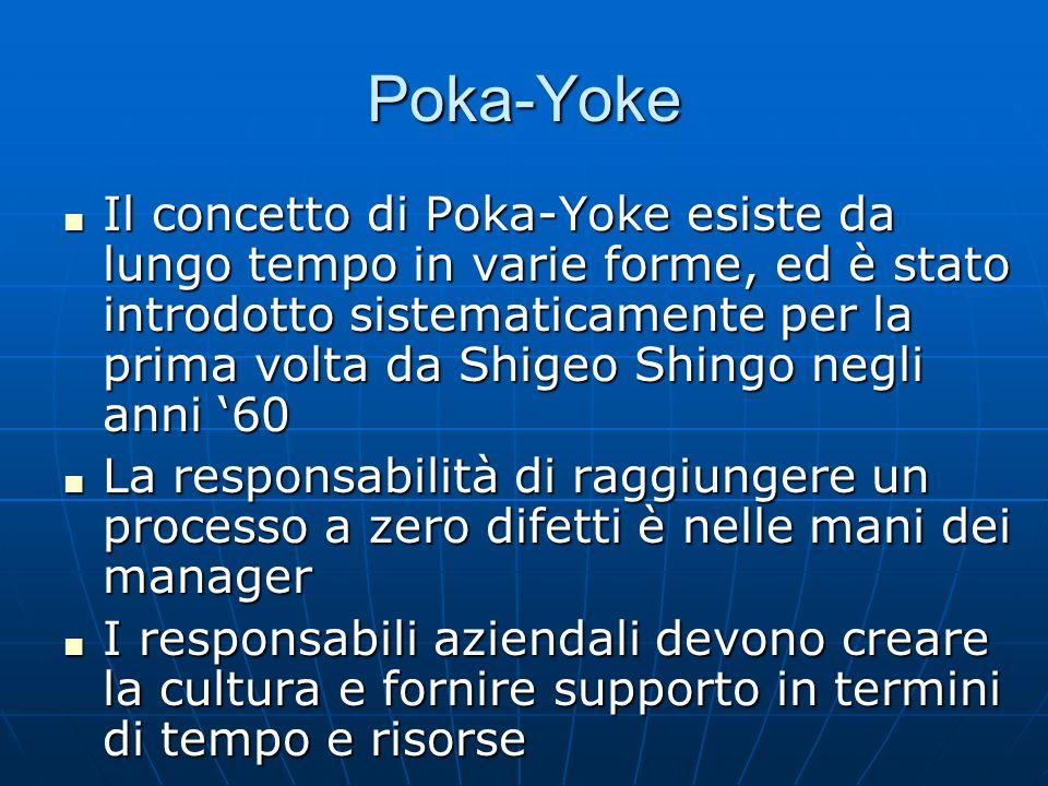 Poka-Yoke I Responsabili devono altresì riconoscere linnata esperienza delle persone che svolgono il lavoro e creare il canale attraverso cui queste possano esprimere tale conoscenza I Responsabili devono altresì riconoscere linnata esperienza delle persone che svolgono il lavoro e creare il canale attraverso cui queste possano esprimere tale conoscenza Poka-Yoke è in grado di liberare il tempo e la mente di un dipendente per perseguire attività con più valore aggiunto che non controllare Poka-Yoke è in grado di liberare il tempo e la mente di un dipendente per perseguire attività con più valore aggiunto che non controllare