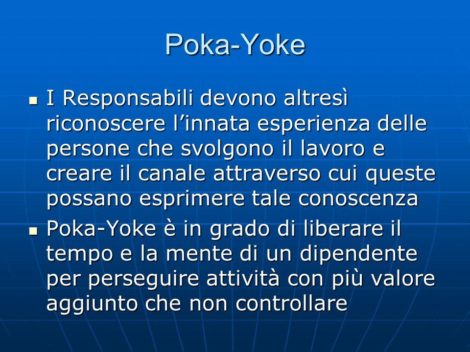 Poka-Yoke Poka-Yoke è un insieme di tecniche per evitare semplici errori umani Poka-Yoke è un insieme di tecniche per evitare semplici errori umani Dietro al Poka-Yoke vi è la convinzione che non è accettabile produrre anche un solo pezzo difettoso Dietro al Poka-Yoke vi è la convinzione che non è accettabile produrre anche un solo pezzo difettoso