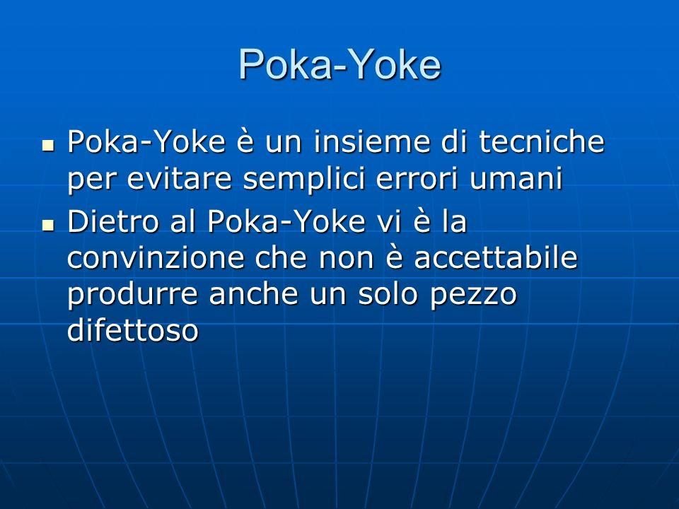 Poka-Yoke Un livello di SCARTO del 0,1% indica che un cliente su mille riceverà un prodotto difettoso Un livello di SCARTO del 0,1% indica che un cliente su mille riceverà un prodotto difettoso Per tale cliente, però, il prodotto è difettoso al 100%.