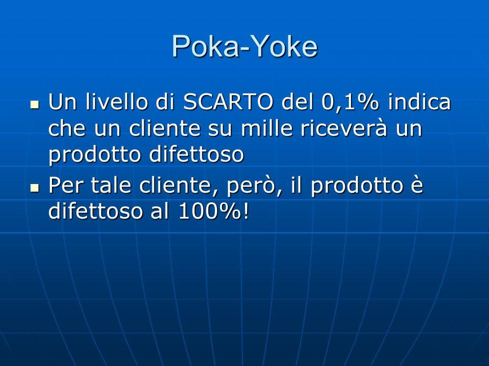 Poka-Yoke Un livello di SCARTO del 0,1% indica che un cliente su mille riceverà un prodotto difettoso Un livello di SCARTO del 0,1% indica che un clie