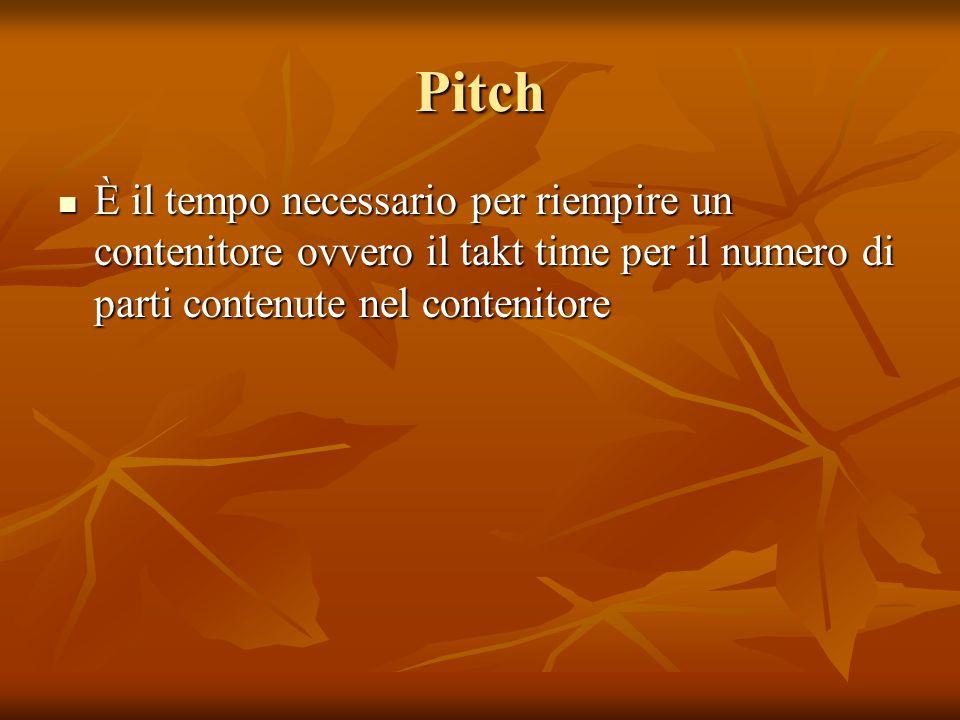 Pitch È il tempo necessario per riempire un contenitore ovvero il takt time per il numero di parti contenute nel contenitore È il tempo necessario per