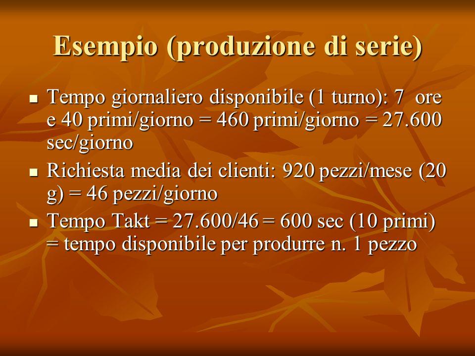 Esempio (produzione di serie) Tempo giornaliero disponibile (1 turno): 7 ore e 40 primi/giorno = 460 primi/giorno = 27.600 sec/giorno Tempo giornalier