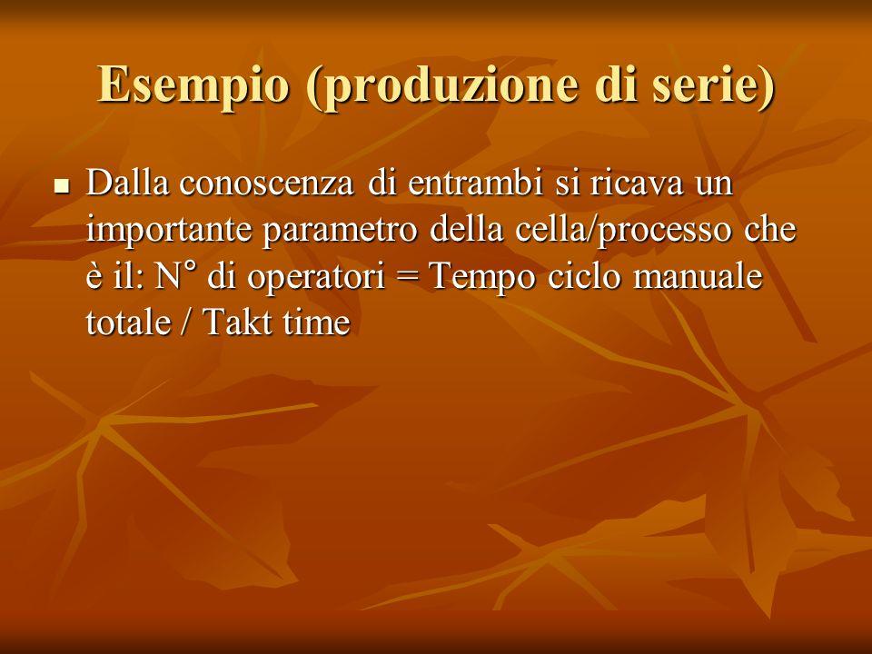 Esempio (produzione di serie) Dalla conoscenza di entrambi si ricava un importante parametro della cella/processo che è il: N° di operatori = Tempo ci