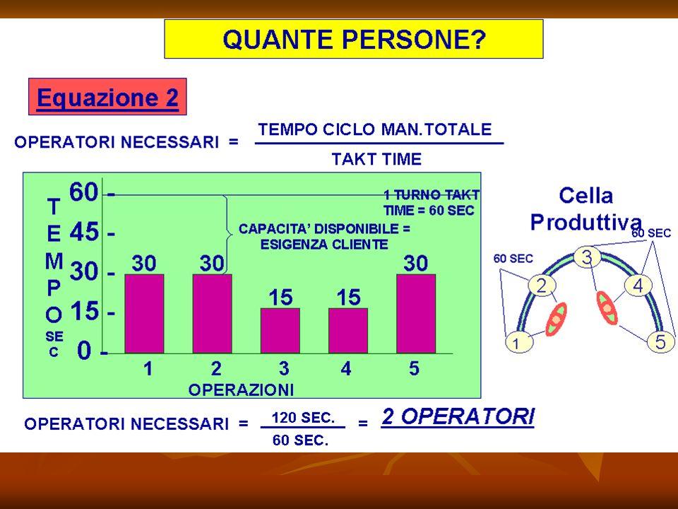 Il Processo In possesso dei parametri sopra si può procedere in questo modo: In possesso dei parametri sopra si può procedere in questo modo: Stabilire il takt time per la cella Stabilire il takt time per la cella Determinare la dotazione ottimale di personale per la cella utilizzando il calcolo del tempo di ciclo manuale totale Determinare la dotazione ottimale di personale per la cella utilizzando il calcolo del tempo di ciclo manuale totale Se leffettiva dotazione di personale nella cella è superiore alla dotazione ottimale calcolata allora la produzione non è corretta a causa delle fermate sulla linea Se leffettiva dotazione di personale nella cella è superiore alla dotazione ottimale calcolata allora la produzione non è corretta a causa delle fermate sulla linea