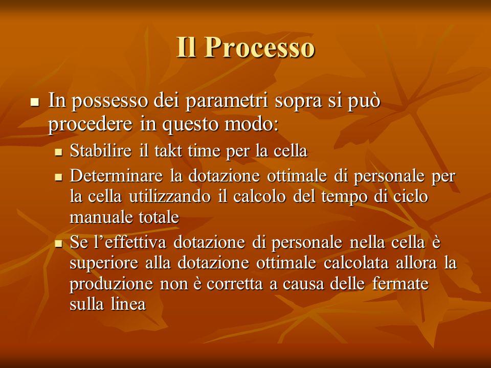 Il Processo In possesso dei parametri sopra si può procedere in questo modo: In possesso dei parametri sopra si può procedere in questo modo: Stabilir