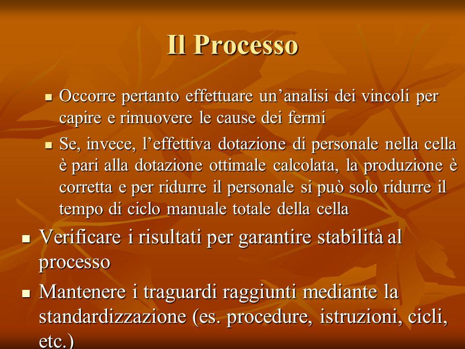 Il Processo Occorre pertanto effettuare unanalisi dei vincoli per capire e rimuovere le cause dei fermi Occorre pertanto effettuare unanalisi dei vinc