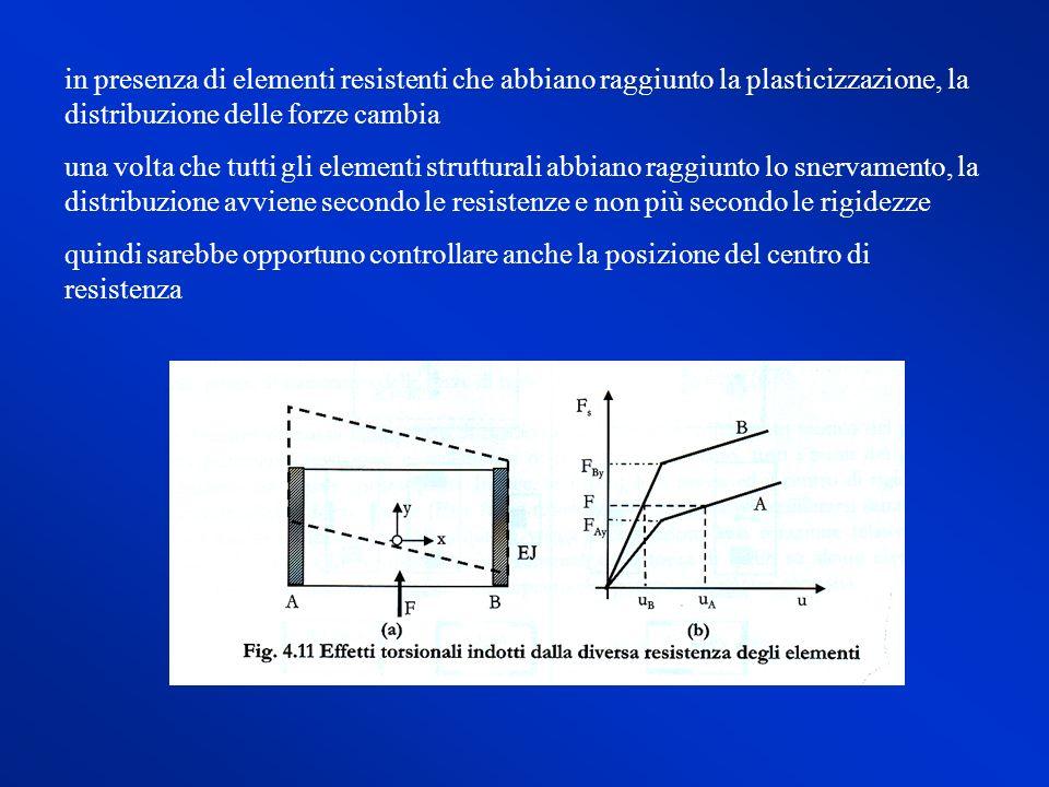 in presenza di elementi resistenti che abbiano raggiunto la plasticizzazione, la distribuzione delle forze cambia una volta che tutti gli elementi str