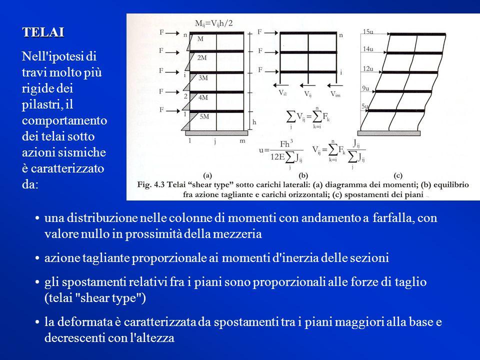 una distribuzione nelle colonne di momenti con andamento a farfalla, con valore nullo in prossimità della mezzeria azione tagliante proporzionale ai m