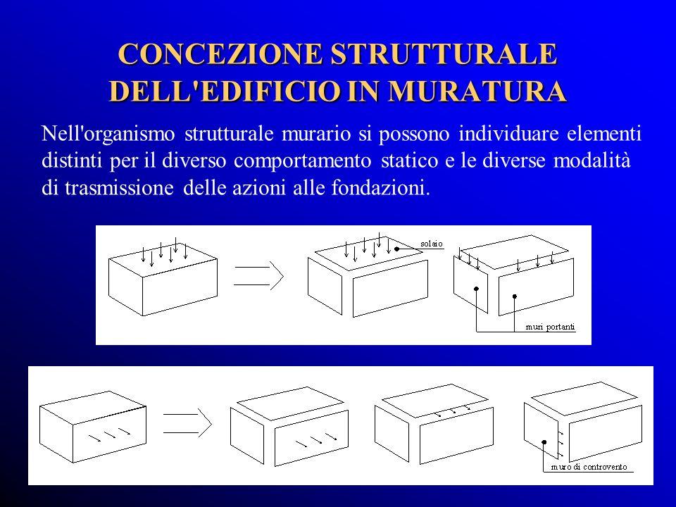 CONCEZIONE STRUTTURALE DELL EDIFICIO IN MURATURA Nell organismo strutturale murario si possono individuare elementi distinti per il diverso comportamento statico e le diverse modalità di trasmissione delle azioni alle fondazioni.