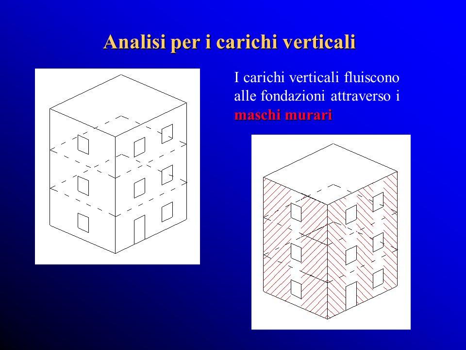 Analisi per i carichi verticali maschi murari I carichi verticali fluiscono alle fondazioni attraverso i maschi murari