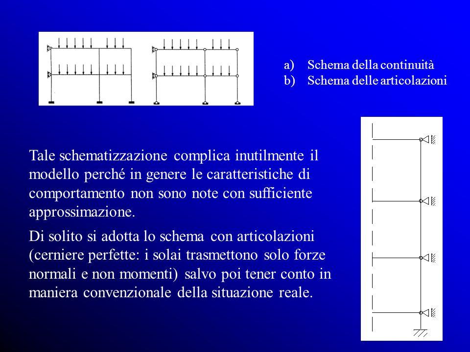 Tale schematizzazione complica inutilmente il modello perché in genere le caratteristiche di comportamento non sono note con sufficiente approssimazione.
