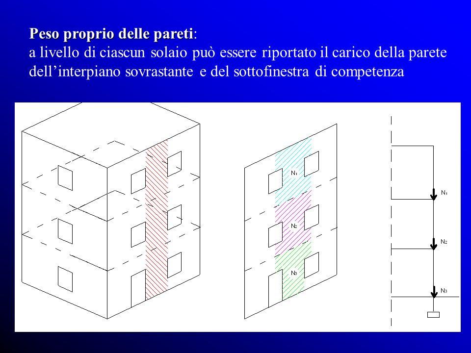 Peso proprio delle pareti Peso proprio delle pareti: a livello di ciascun solaio può essere riportato il carico della parete dellinterpiano sovrastante e del sottofinestra di competenza