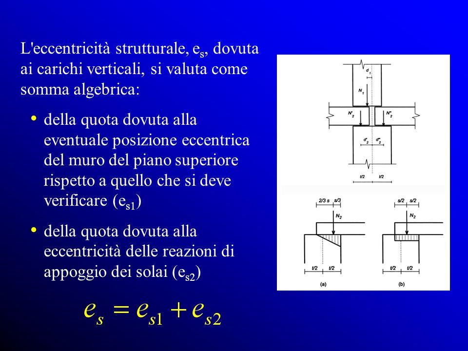 L eccentricità strutturale, e s, dovuta ai carichi verticali, si valuta come somma algebrica: della quota dovuta alla eventuale posizione eccentrica del muro del piano superiore rispetto a quello che si deve verificare (e s1 ) della quota dovuta alla eccentricità delle reazioni di appoggio dei solai (e s2 )