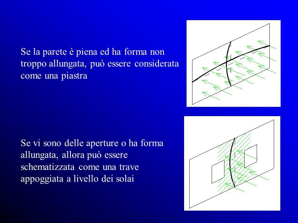 Se la parete è piena ed ha forma non troppo allungata, può essere considerata come una piastra Se vi sono delle aperture o ha forma allungata, allora può essere schematizzata come una trave appoggiata a livello dei solai