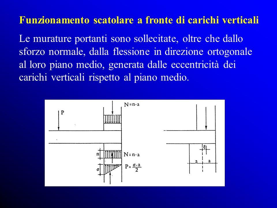 Le murature portanti sono sollecitate, oltre che dallo sforzo normale, dalla flessione in direzione ortogonale al loro piano medio, generata dalle eccentricità dei carichi verticali rispetto al piano medio.