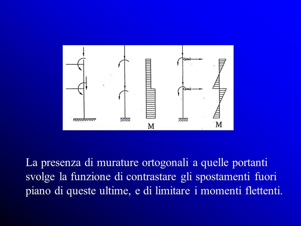 La presenza di murature ortogonali a quelle portanti svolge la funzione di contrastare gli spostamenti fuori piano di queste ultime, e di limitare i momenti flettenti.