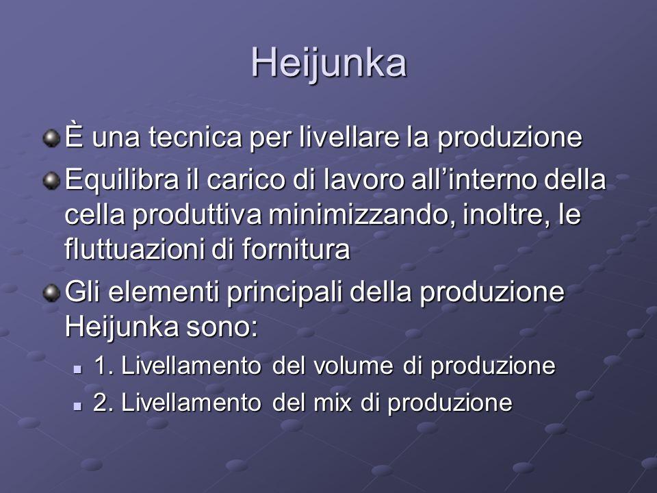 Heijunka È una tecnica per livellare la produzione Equilibra il carico di lavoro allinterno della cella produttiva minimizzando, inoltre, le fluttuazi