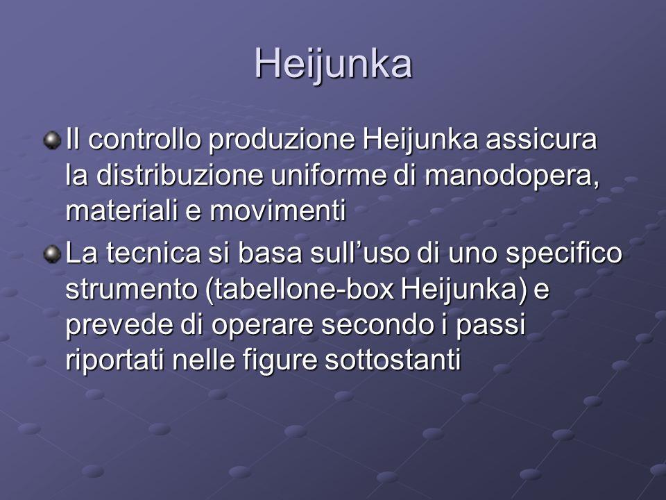 Heijunka Il controllo produzione Heijunka assicura la distribuzione uniforme di manodopera, materiali e movimenti La tecnica si basa sulluso di uno sp