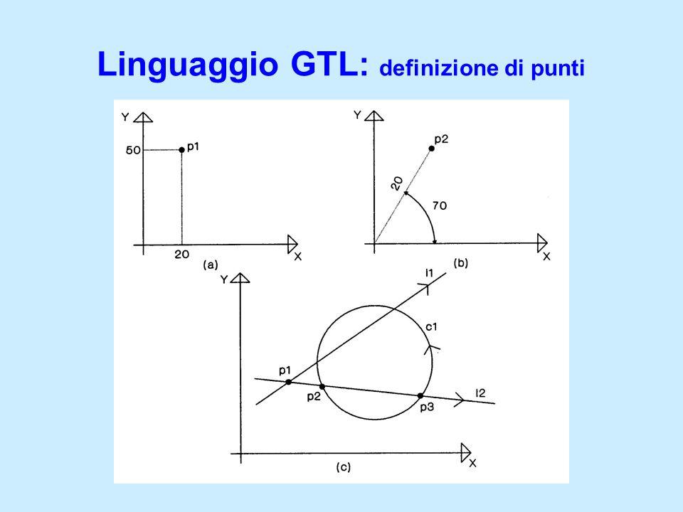 Linguaggio GTL: definizione di punti