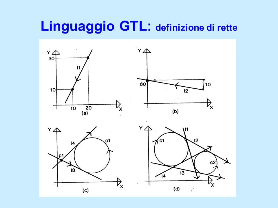 Linguaggio GTL: definizione di rette