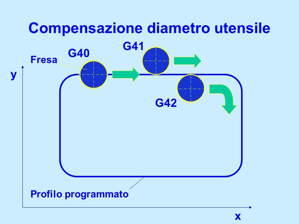 Compensazione diametro utensile G41 G42 Profilo programmato G40 Fresa y x