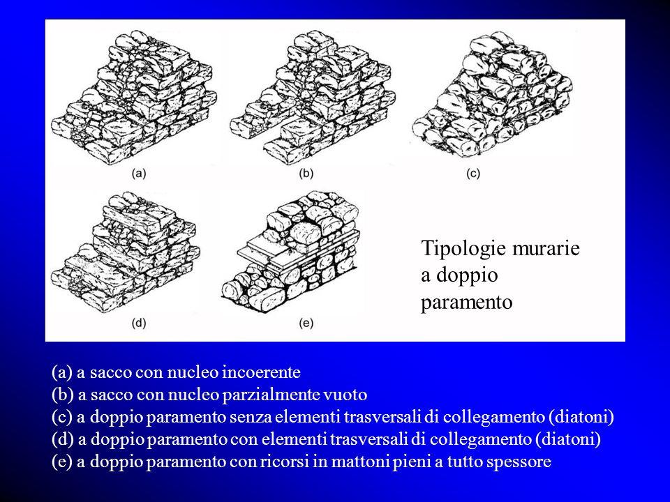 (a) a sacco con nucleo incoerente (b) a sacco con nucleo parzialmente vuoto (c) a doppio paramento senza elementi trasversali di collegamento (diatoni