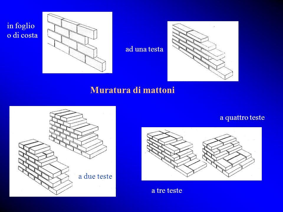 Muratura di mattoni in foglio o di costa ad una testa a due teste a tre teste a quattro teste