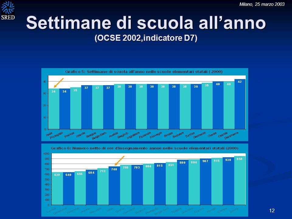 Milano, 25 marzo 2003 12 Settimane di scuola allanno (OCSE 2002,indicatore D7)