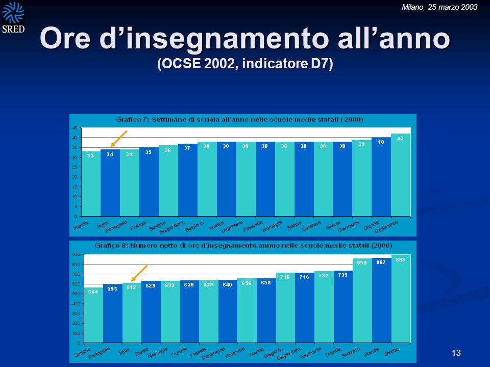 Milano, 25 marzo 2003 13 Ore dinsegnamento allanno (OCSE 2002, indicatore D7)