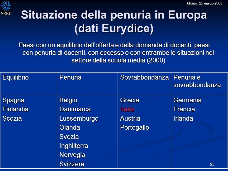 Milano, 25 marzo 2003 25 Situazione della penuria in Europa (dati Eurydice) Paesi con un equilibrio dellofferta e della domanda di docenti, paesi con penuria di docenti, con eccesso o con entrambe le situazioni nel settore della scuola media (2000) EquilibrioPenuriaSovrabbondanza Penuria e sovrabbondanza SpagnaFinlandiaScoziaBelgioDanimarcaLussemburgoOlandaSveziaInghilterraNorvegiaSvizzeraGreciaItaliaAustriaPortogalloGermaniaFranciaIrlanda