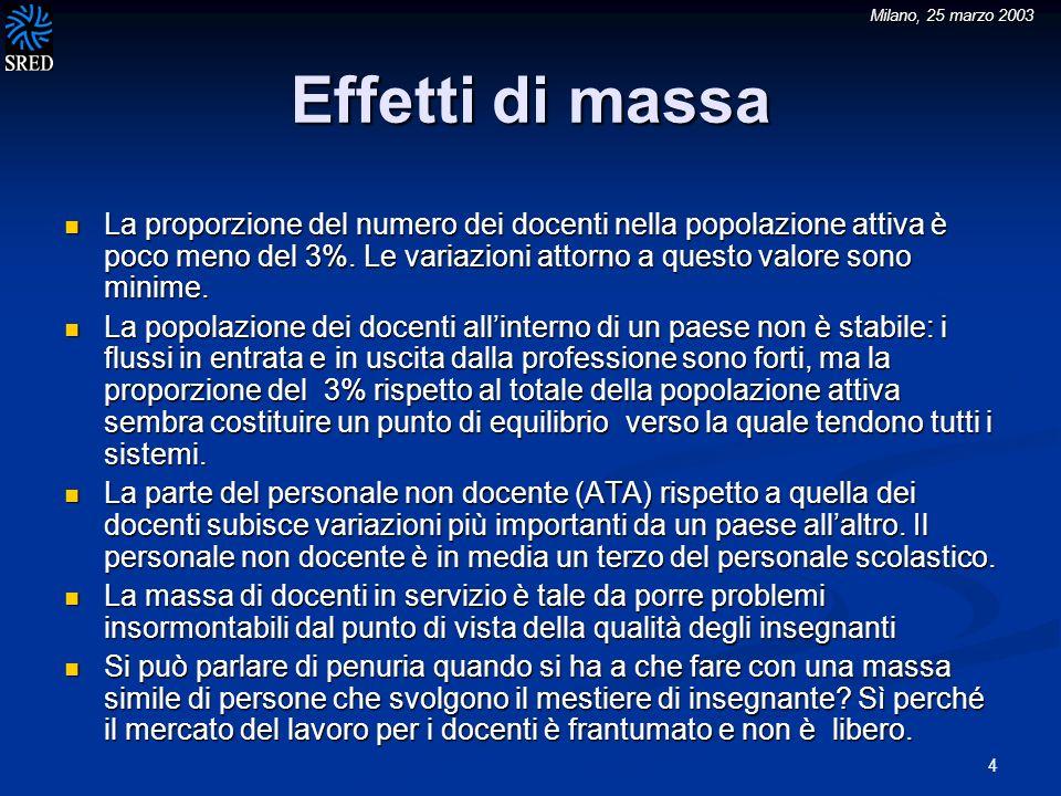 Milano, 25 marzo 2003 4 Effetti di massa La proporzione del numero dei docenti nella popolazione attiva è poco meno del 3%.
