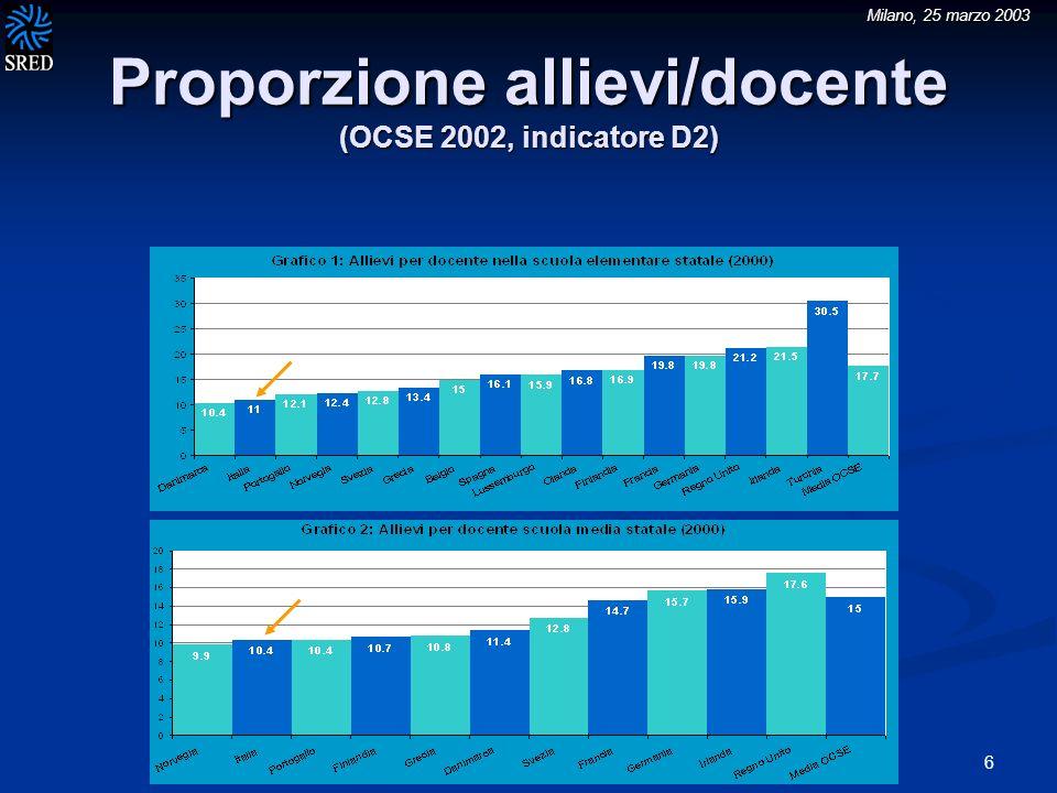 Milano, 25 marzo 2003 17 Stipendi dei docenti dopo 15 anni di carriera (OCSE 2002, indicatore D6)