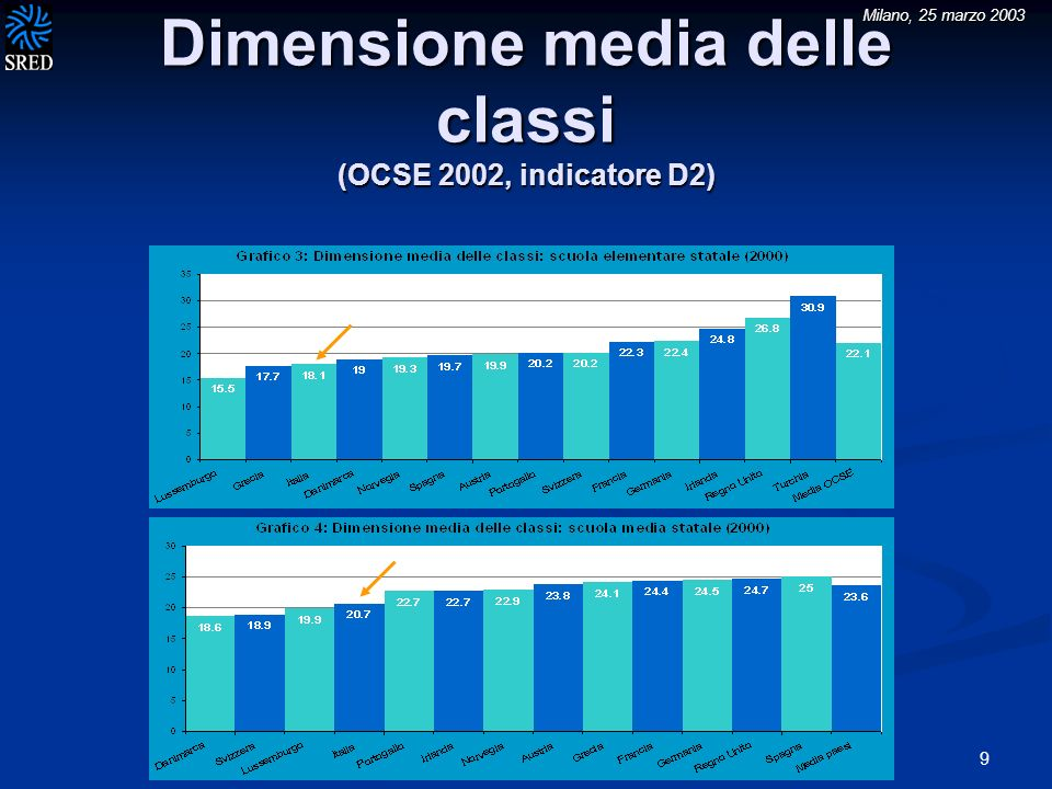 Milano, 25 marzo 2003 9 Dimensione media delle classi (OCSE 2002, indicatore D2)
