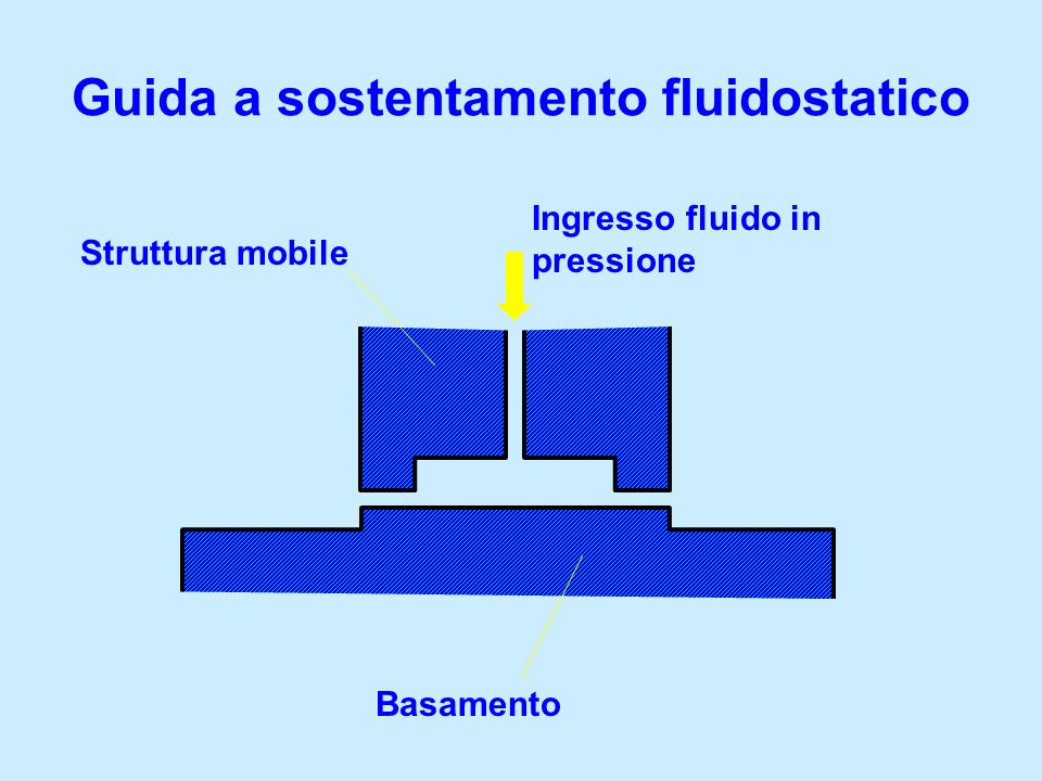 Guida a sostentamento fluidostatico Basamento Struttura mobile Ingresso fluido in pressione