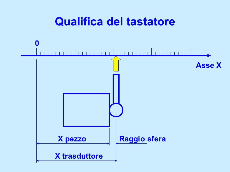 Qualifica del tastatore 0 Asse X Raggio sfera X trasduttore X pezzo