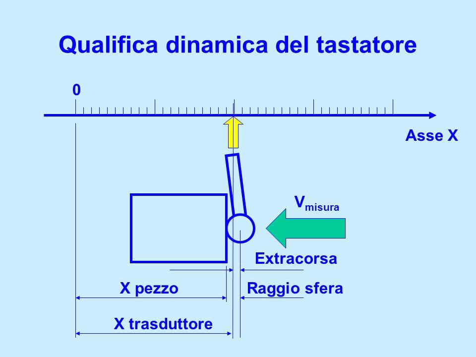 Qualifica dinamica del tastatore 0 Asse X Raggio sfera X trasduttore X pezzo V misura Extracorsa