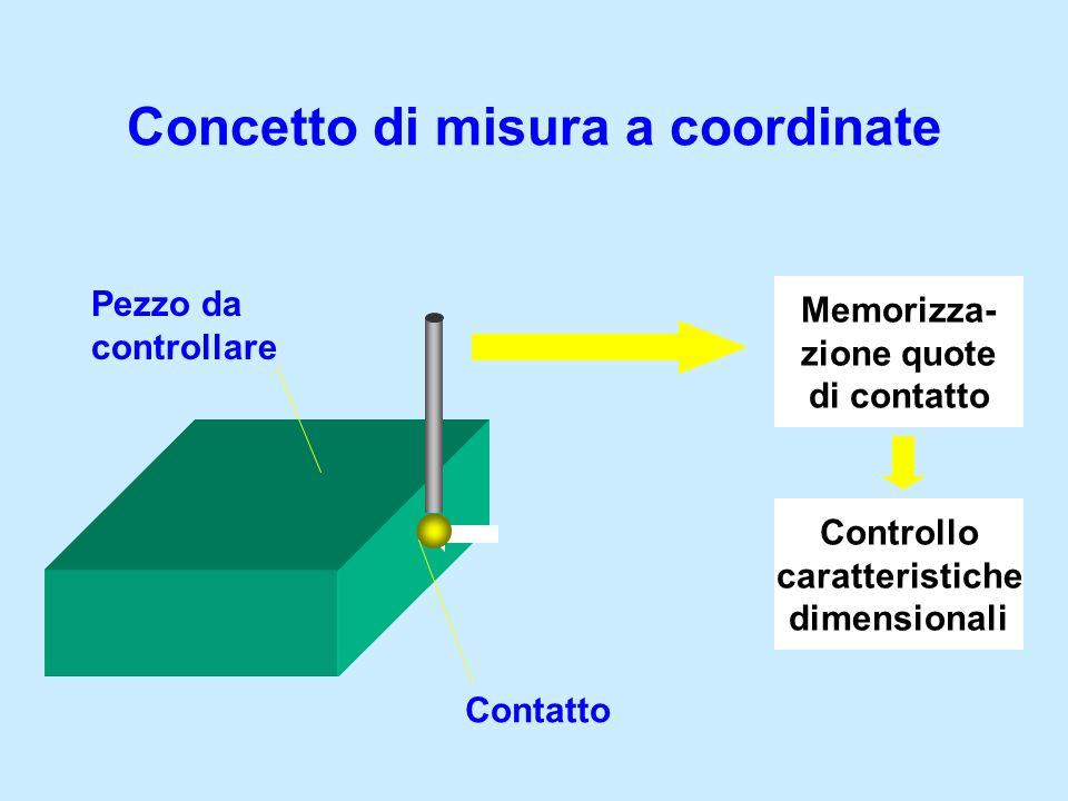 Concetto di misura a coordinate Controllo caratteristiche dimensionali Tastatore Pezzo da controllare Contatto Memorizza- zione quote di contatto