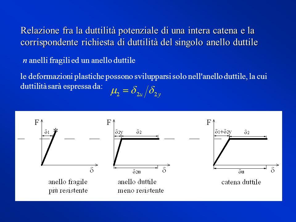 Relazione fra la duttilità potenziale di una intera catena e la corrispondente richiesta di duttilità del singolo anello duttile n anelli fragili ed u